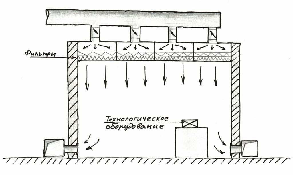 Схема вентиляции чистого