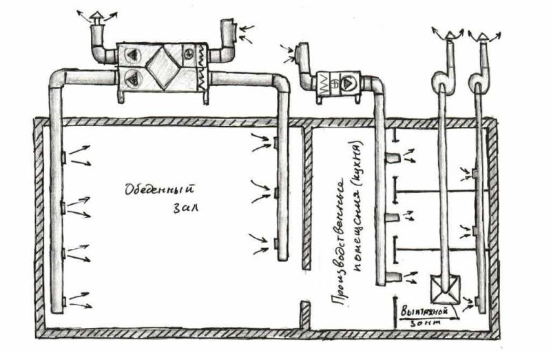 Схема вентиляции кафе